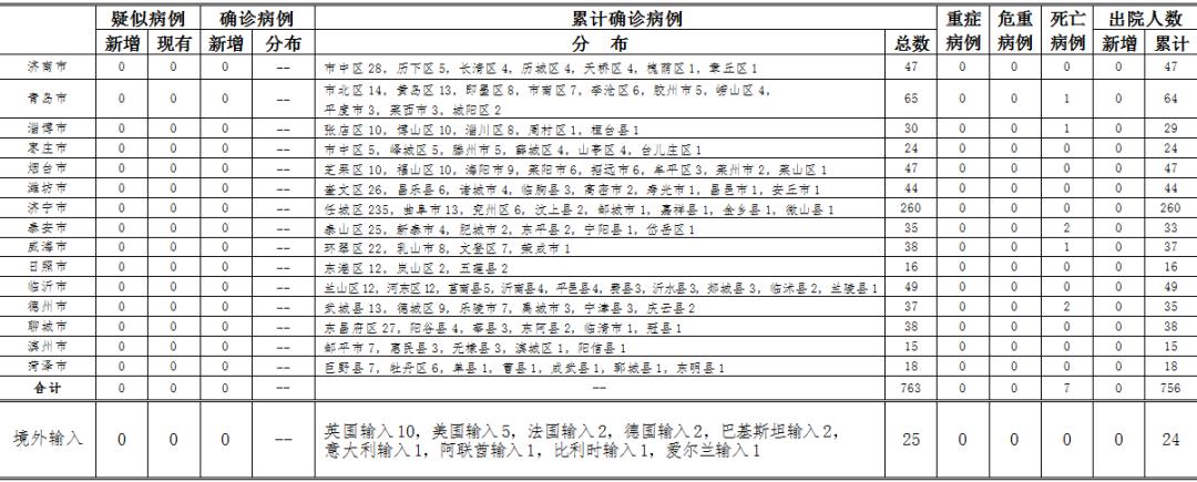 杏悦开户:7日0时至24时山东省新型冠状杏悦开户图片