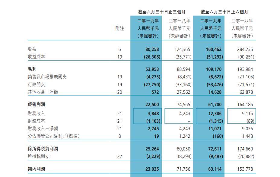 博雅互动发布2019年中期报告:总营收1.6亿元,净利润同比减少59.2%