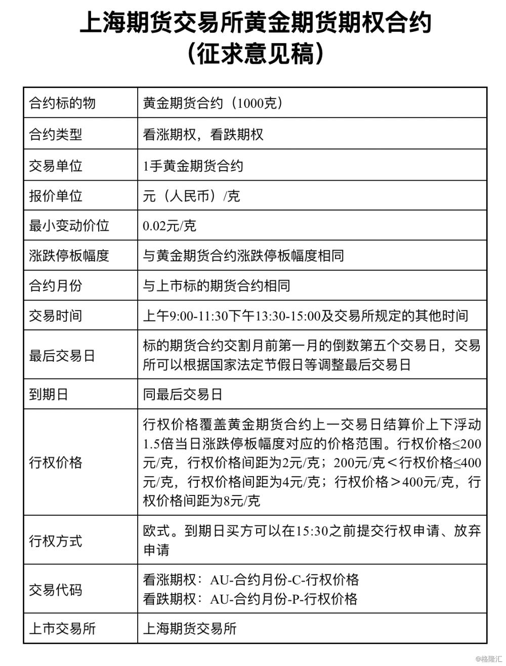 上海期货交易所就黄金期权合约公开征求意见的公告
