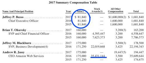 贝索斯每年只从亚马逊领8万工资?