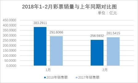 财政部:2月全国彩票销售256.59亿 同比降低8.9%