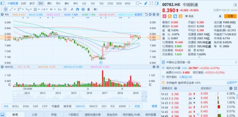 看好5G网共建共享举动 高盛上调中国联通港股评级至买进