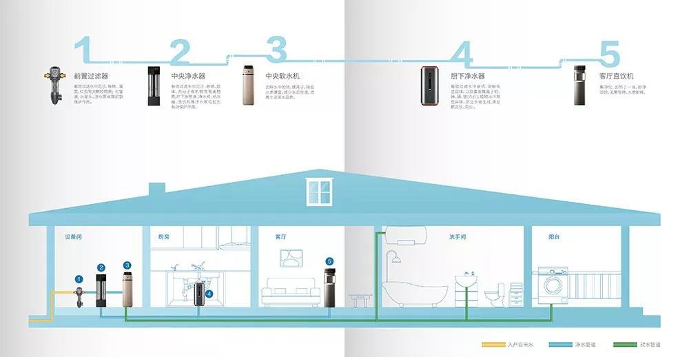 聚焦精裝修凈水配套工程  沁園全屋凈水潛力無限
