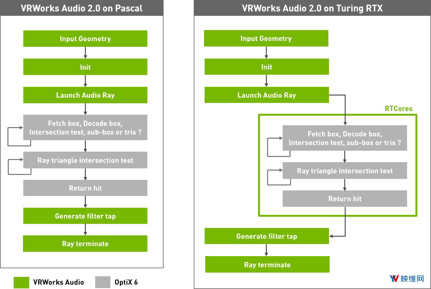 英伟达发布3D空间音频VRWorks Audio 2.0,性能显著提升