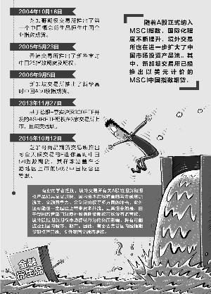 境外交易所抢滩推出中国概念金融衍生品