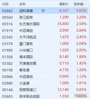 港股异动 | 港口航运股普涨 BDI指数已连续第十日上涨