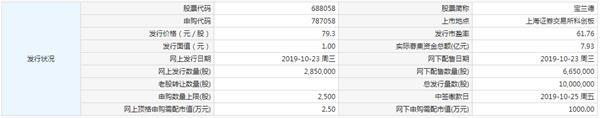 10月23日新股提示:宝兰德申购 昊海生科、致远互联中签号出炉 杰普特、钢研纳克公布中签率