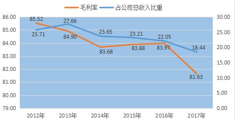 参芪扶正注射液2012年以来收入占比和毛利率呈现下降趋势 资料来源:公司年报