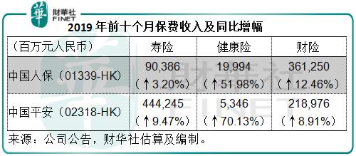 中国人保:两市价差显著,是H股价低还是A股价高?