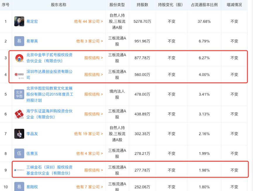 蓝鲸财经-华图教育背后的资方:达晨创投10年不退不减,海尔3年无回报