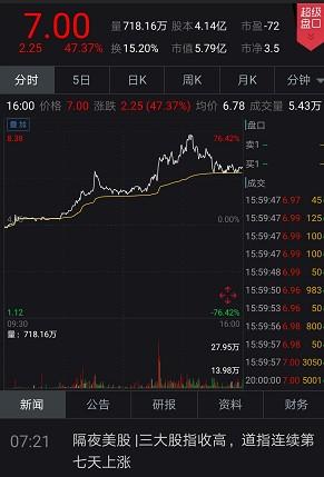美股异动 | 中秋节前中概电商股受热捧 如涵控股(RUHN.US)收涨47.35%