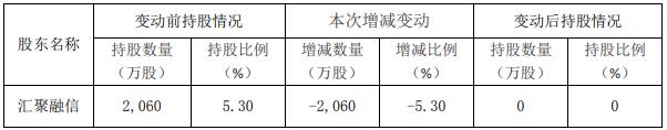 岭南资本耗资1.56亿元购买阳谷华泰5.3%股份