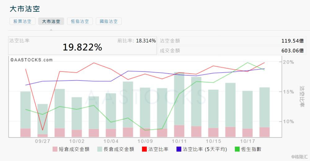 10月18日港股沽空统计:中渝置地(1224.HK)今日沽空比率最高