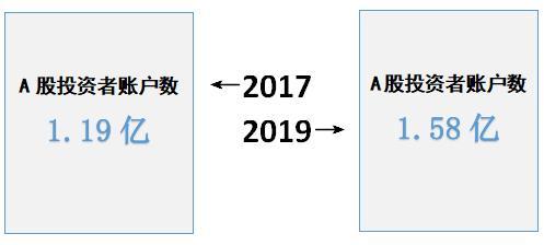 2017到2019!上市券商增加四成 资管规模却缩水33%