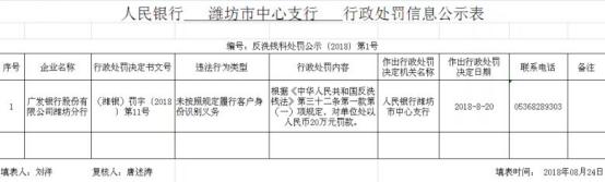 9月3日,广发银行郑州分行:同业投资业务资金投向违规