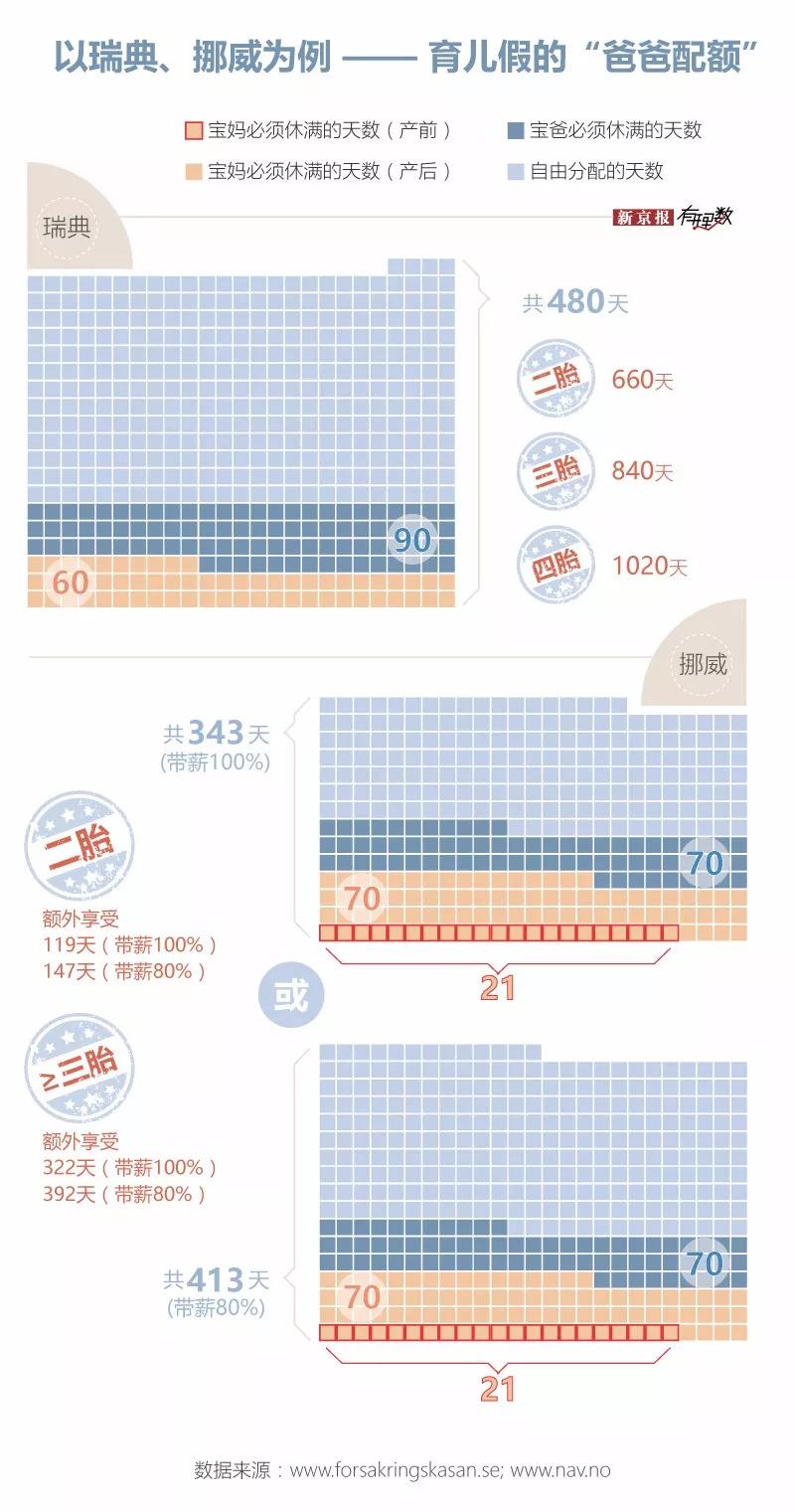 新京报:政府想鼓励生娃 没那么简单