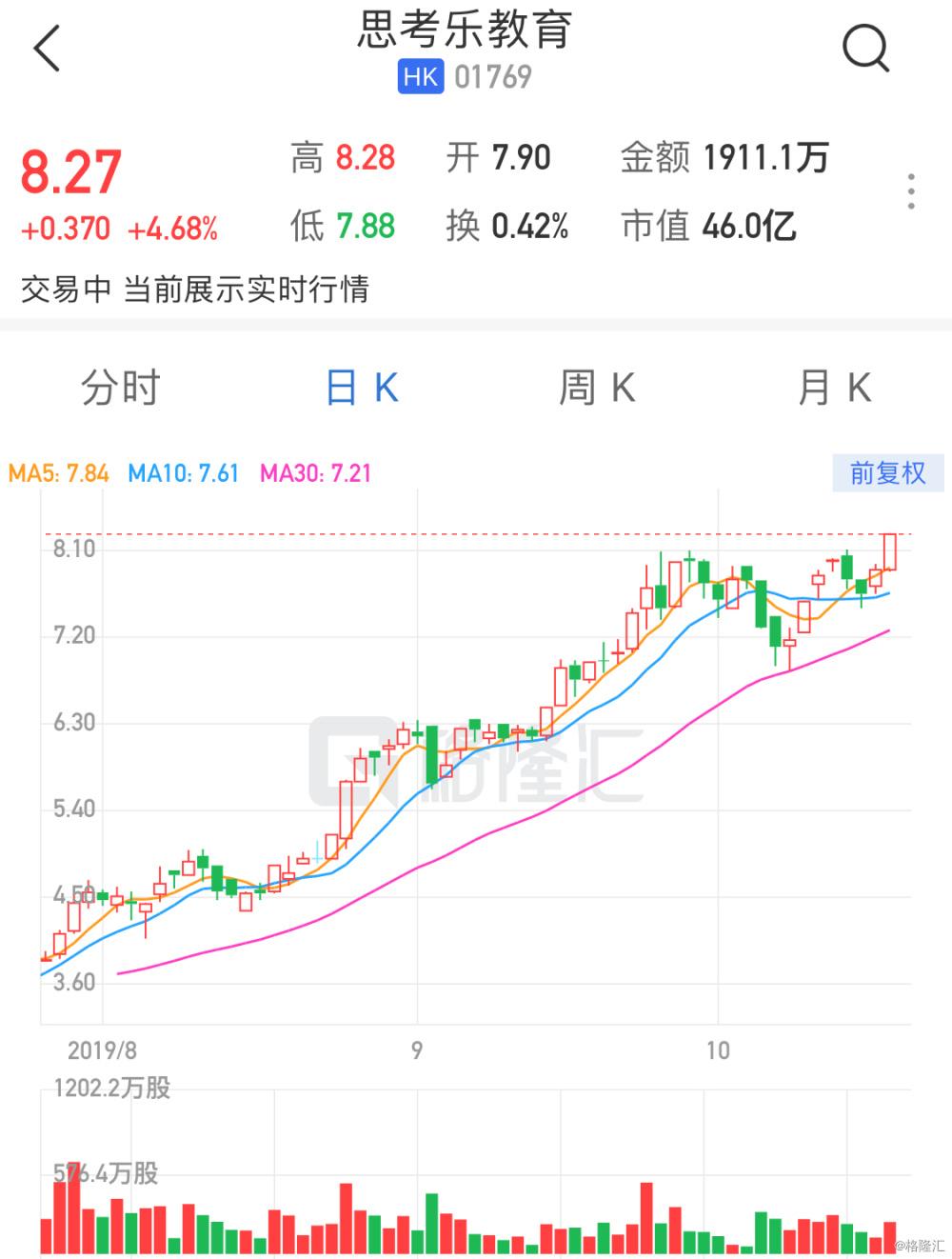 港股异动丨思考乐教育(1769.HK)升近5% 股价再创新高