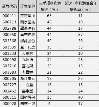 新罗信誉 - 11月15日上市公司重要公告集锦:中国平安前10月保费收入6685.67亿元