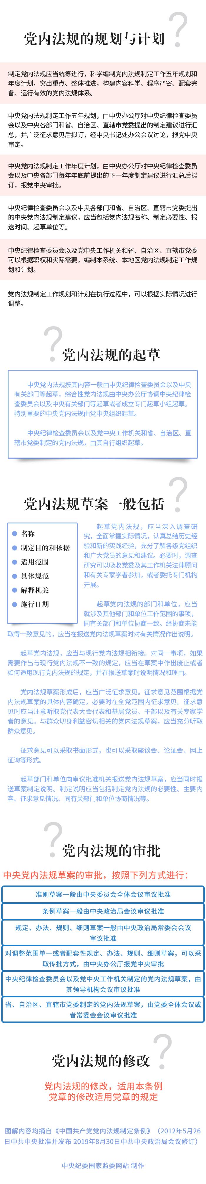 图说 | 带你了解《中国共产党党内法规制定条例》