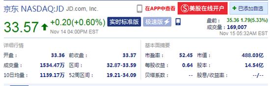 京东盘前大涨5.33%:净收入同比增长29% 超市场预期
