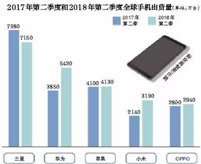 全球智能手机出货量 华为首次超过苹果 居全球第二