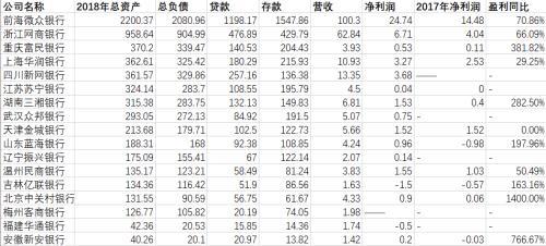 17家民营银行实力比拼:微众银行龙头 中关村银行总资产反下滑