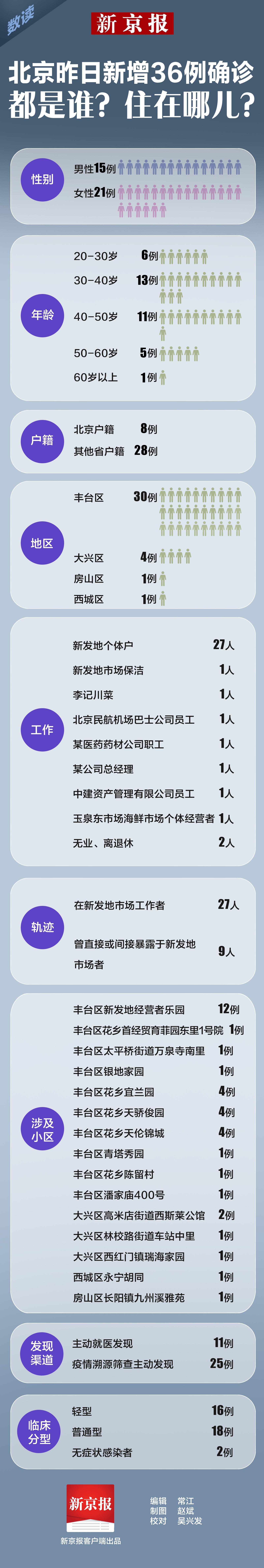 北京13日新增36例确诊都是谁?住在哪儿?图片