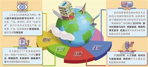 全球主要经济体抢占科技制高点
