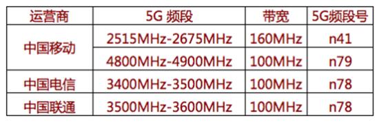 5G商用倒计时 准备体验5G的你选