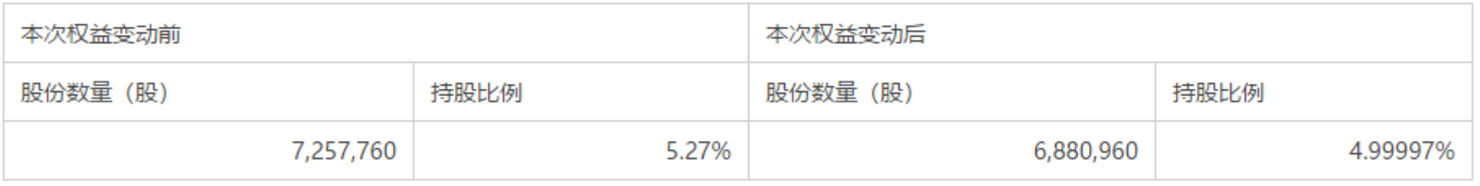 福达合金股东山证投资减持37万股股份至5%以下