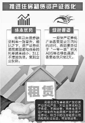 住房租赁资产证券化迎来新机 或撬动万亿租房市场