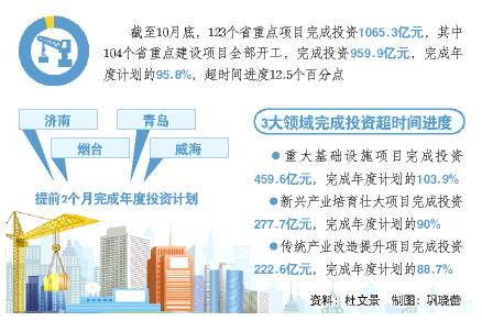 山东123个省重点建设项目完成投资1065.3亿元,基本完成年度投资计划