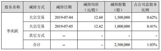 东晶电子二股东套现3100万 媒体:是否英雄互娱方接盘