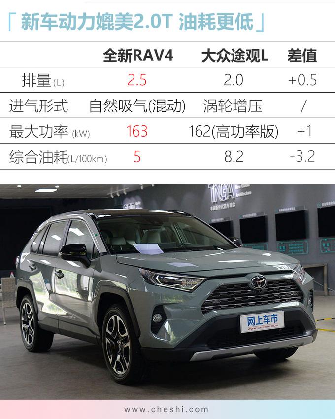 丰田新RAV4 21日预售!增2.5L混动、配置更厚道,卖18万起?