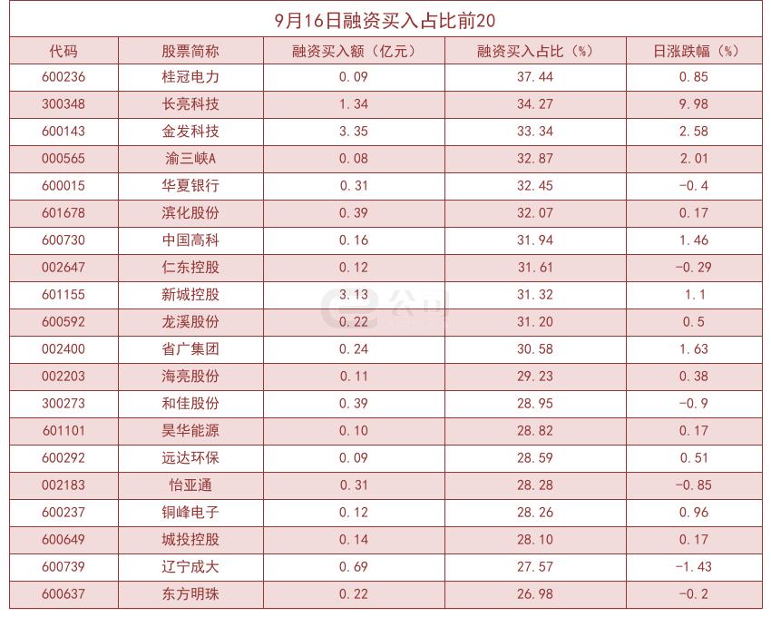 杠杆资金大幅加仓股曝光!桂冠电力买入占比高达37.44%