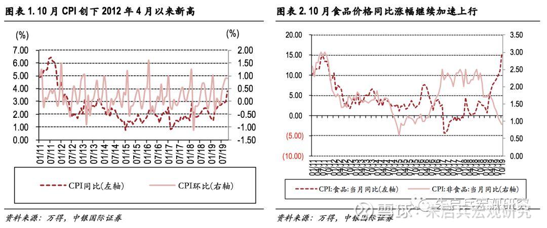 中银宏观10月价格数据点评CPI加速上行PPI基本触底