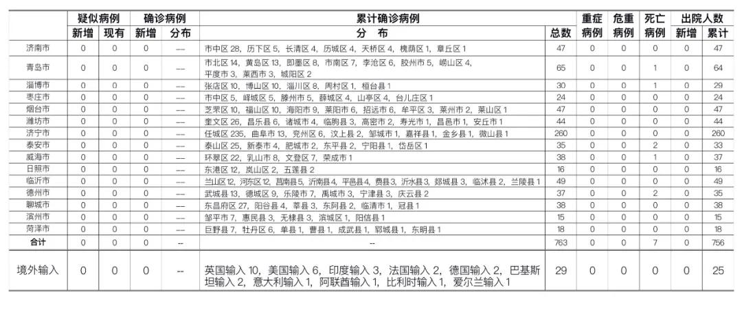 「赢咖3」月1赢咖31日0时至24时山东省新型图片