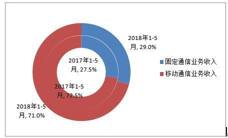 2018年1-5月固定和移动业务收入占比情况