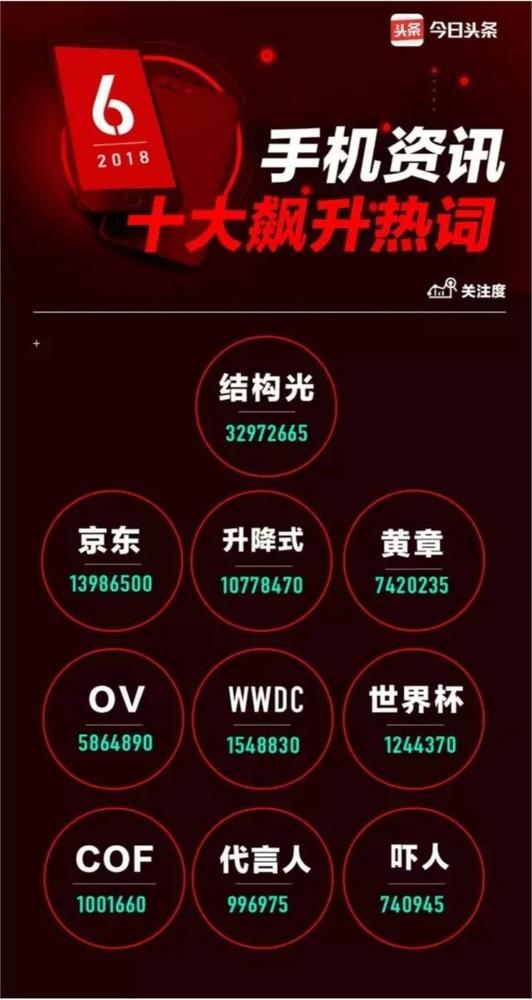 """六月手机资讯热词出炉 """"黄章""""榜上有名"""