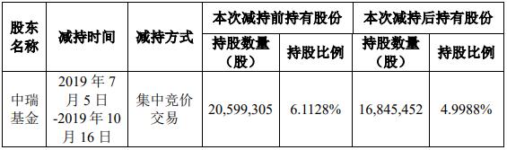 索通发展股东中瑞基金减持1.1139%股份