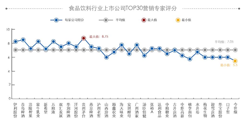 食品饮料行业TOP30企业营销专家榜 贵州茅台最高