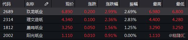 港股异动 | 纸业股再度走强玖龙纸业涨近3% 机构指后续纸价有望维稳向上