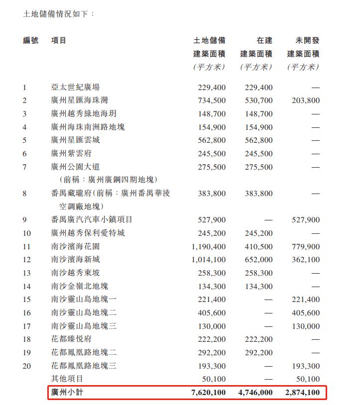 越秀地产:土地储备达1941万㎡ 广州占约40%