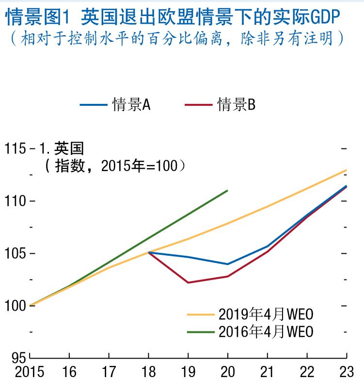 引自IMF2019年4月《天下经济瞻望》