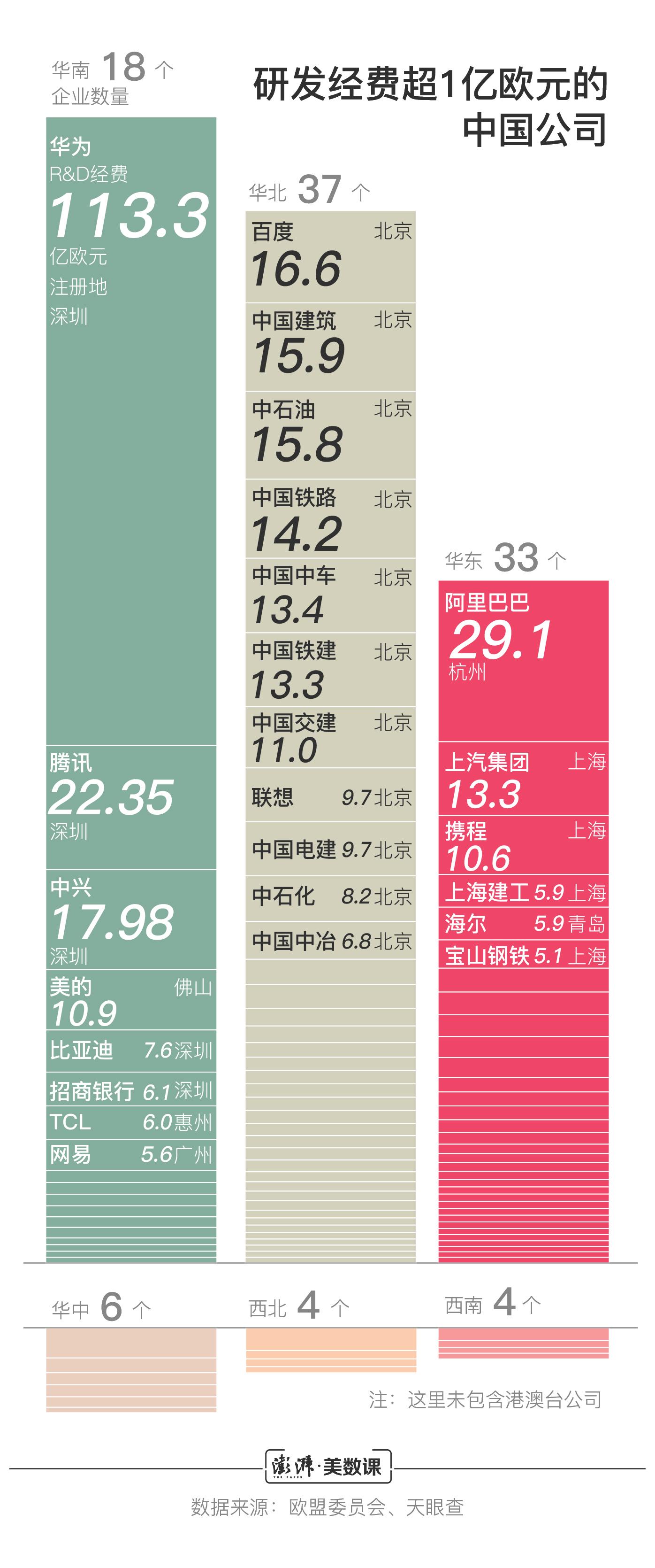中国去年研发经费近两万亿哪些城市科研投入多?