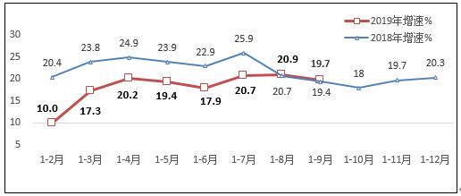 前三季度规模以上互联网企业营业利润同比增31.6%