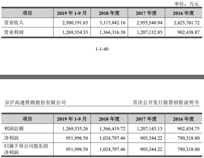<b>京沪高铁前三季营收超250亿元 实控人净亏损2亿</b>