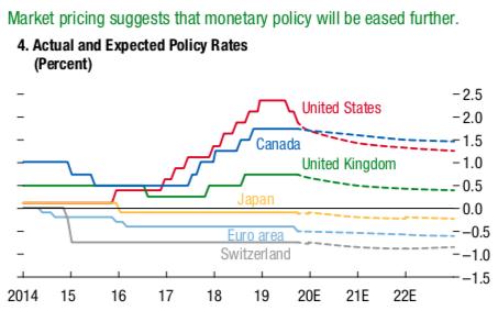 IMF:贸易摩擦正冲击金融市场,低利率环境将滋生更多风险