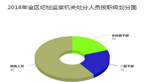 铜陵义安:图解全区纪检监察机关2018年审查调查工作情况