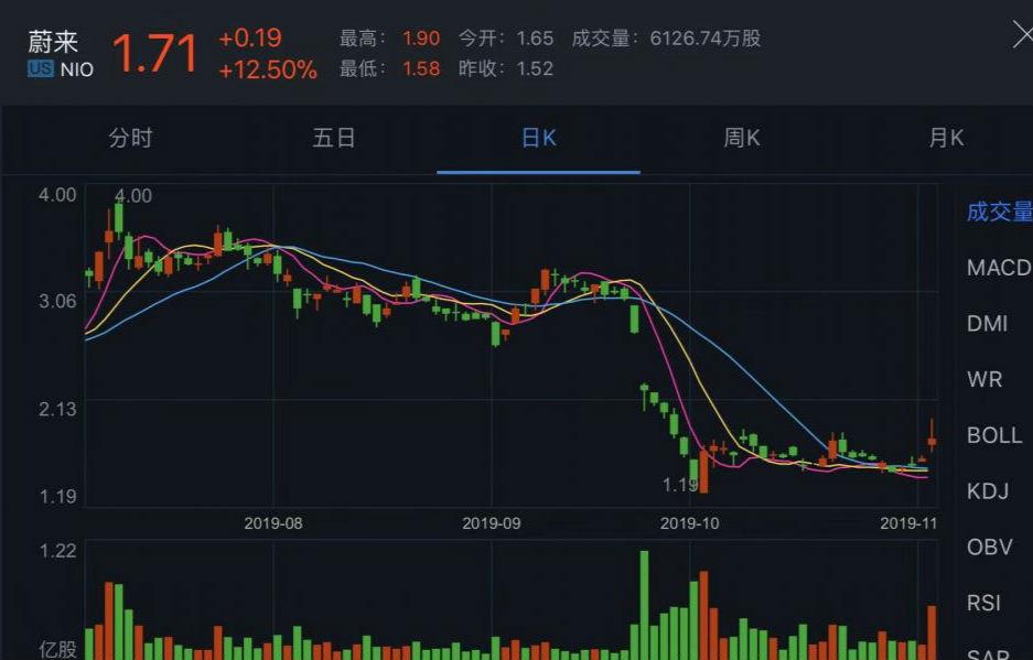 蔚來10月銷量同比增長61%  股價漲12.5%至1.71美元暫脫離危險區